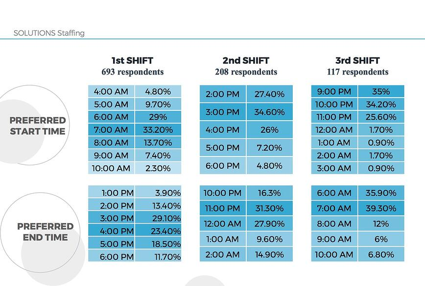 How to Think About the Shifting Preferred Shift Start Times
